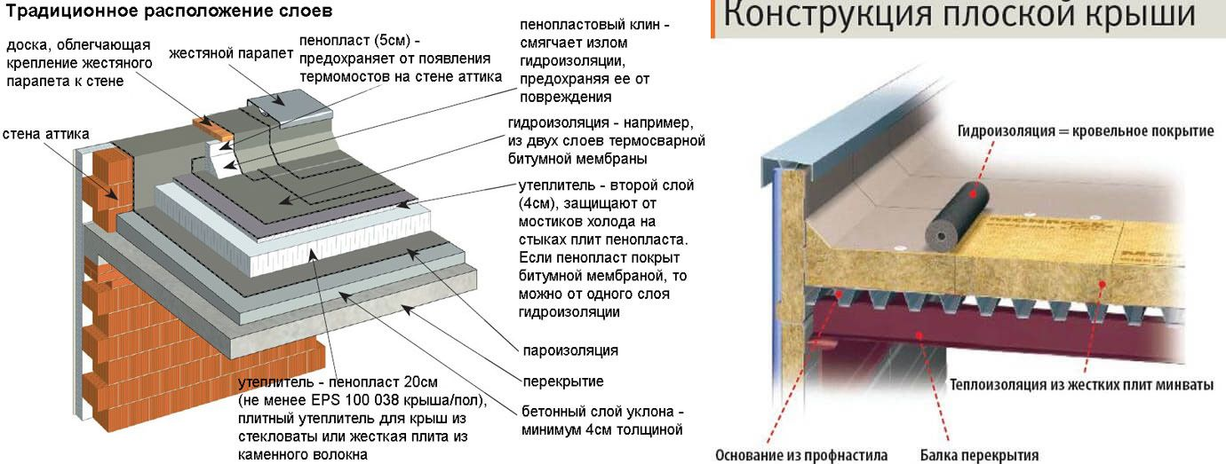 konstrukciya-ploskoj-kryshi